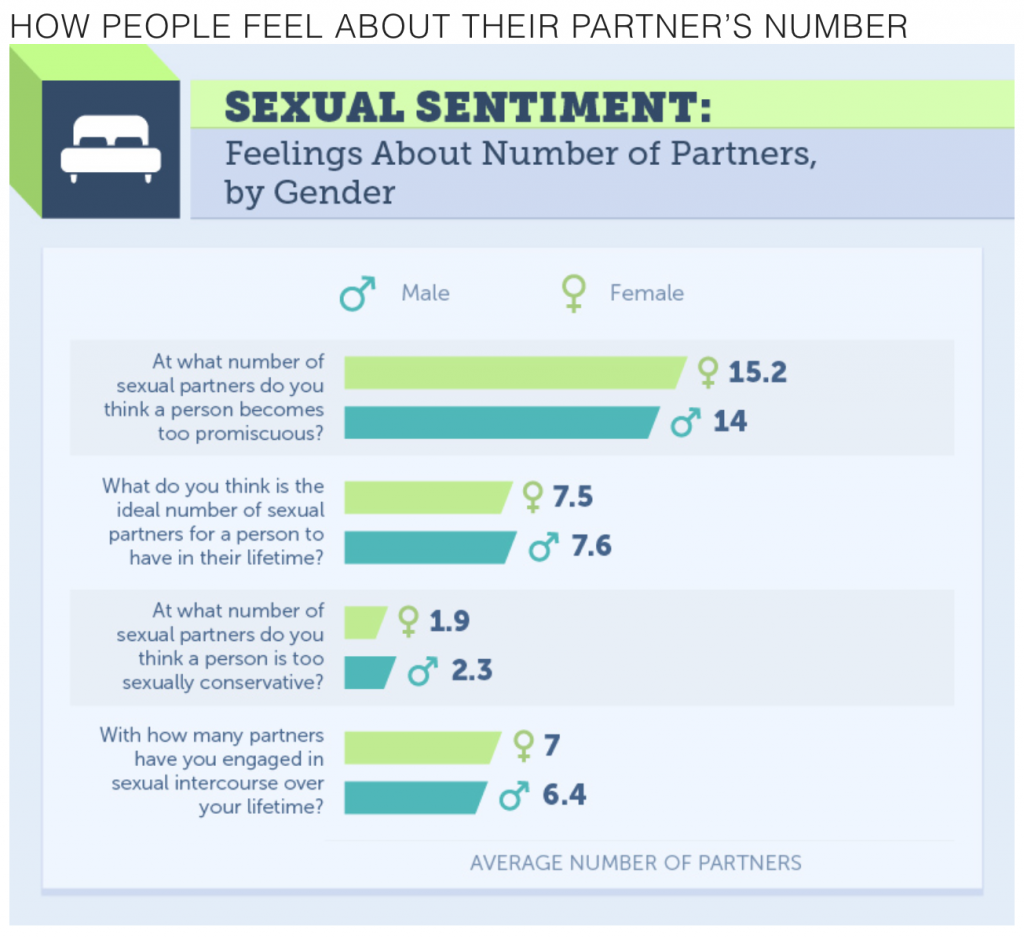 Number sex partners research